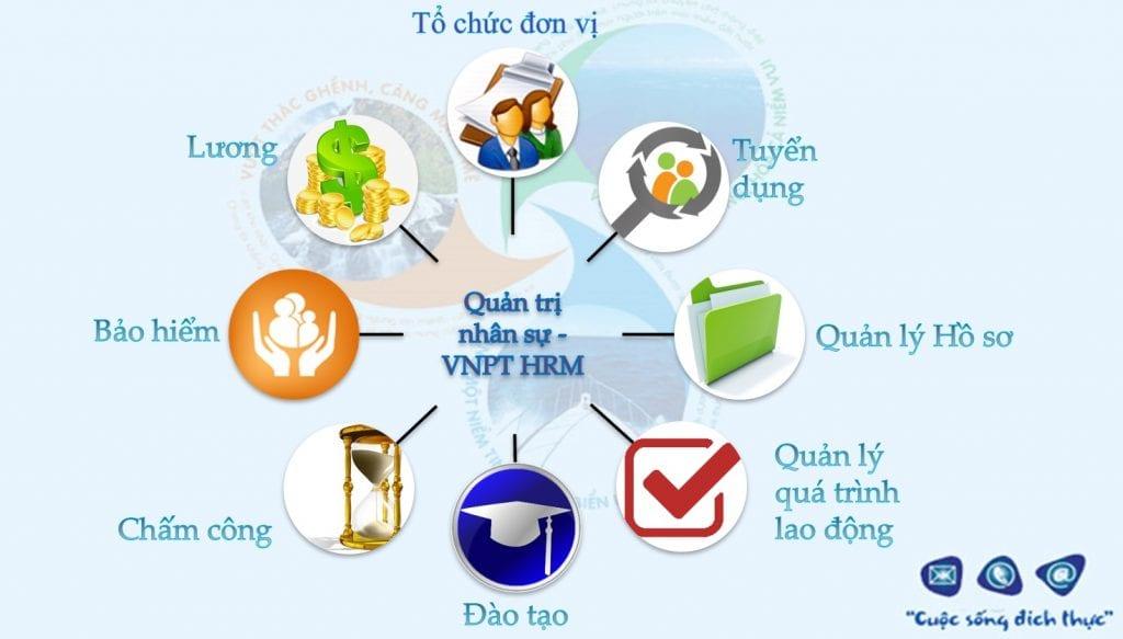 phần mềm Quản trị nhân lực VNPT