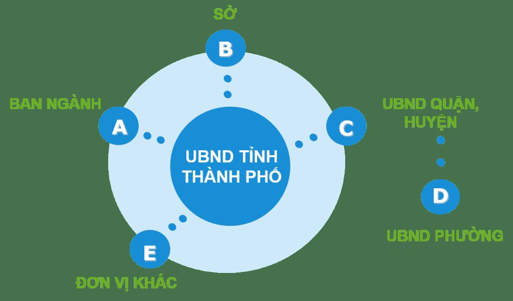 Cổng thông tin điện tử VNPT