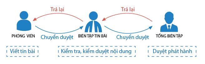 VNPT Portal là gì