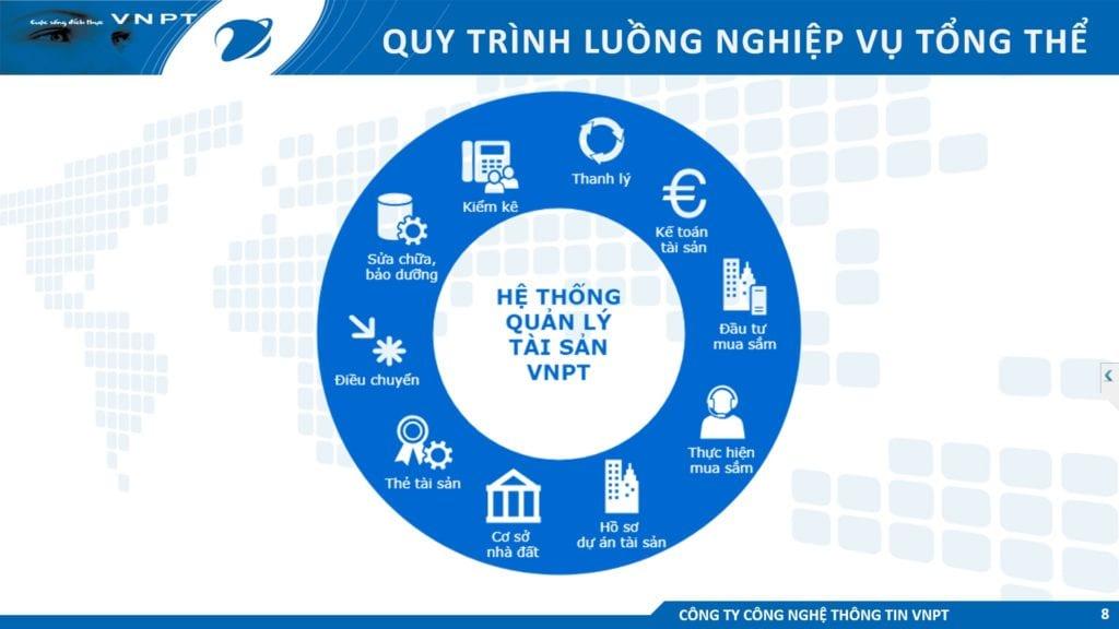Phần mềm kiểm kê tài sản VNPT