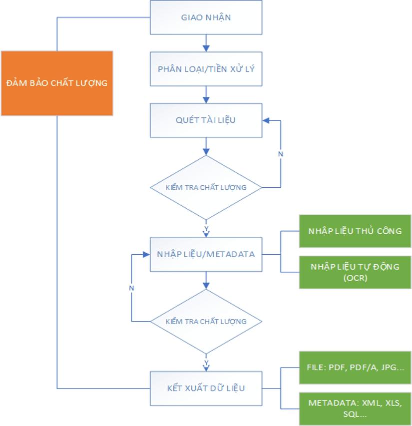 Phần mềm số hóa tài liệu