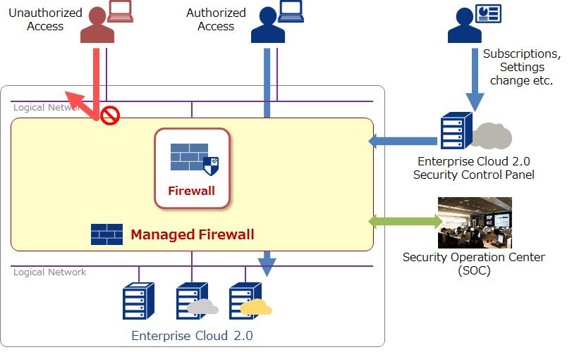 Dịch vụ FireWall VNPT