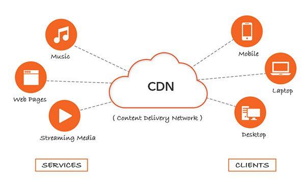 dịch vụ VNPT CDN
